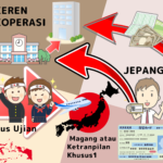 KEREN - KOPERASI @INDONESIA Dapat digunakan untuk Magang atau Ketrampilan Khusus 1